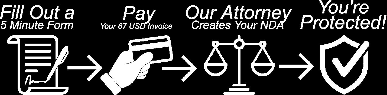 How It Works - NDA